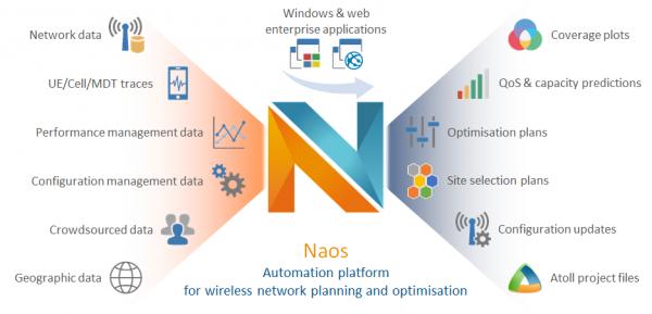 Forsk lance Naos, pour la planification et l'optimisation radio